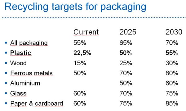 Recycling Targets