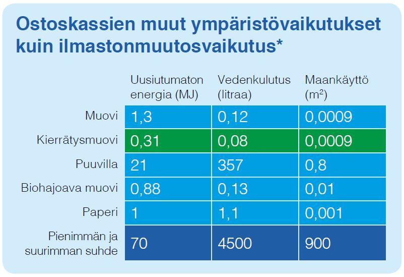 Optikassi: Kauppakassien ympäristövaikutukset taulukko